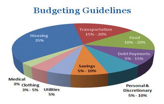 Budgeting Guidelines